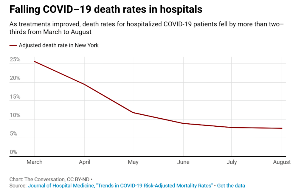 Covid death rates among hospitalized patients dropped 18% by August 2020.